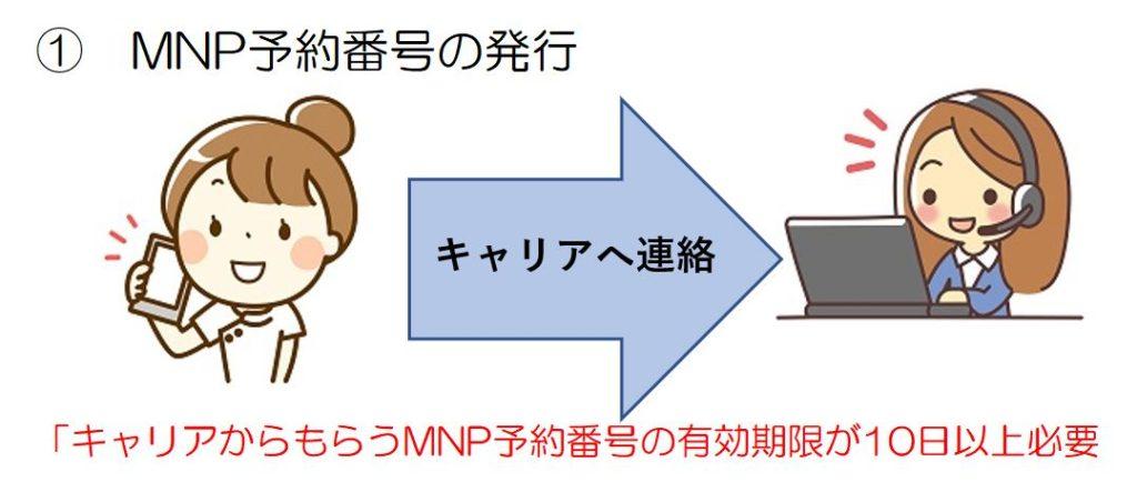 MNP予約番号の取得