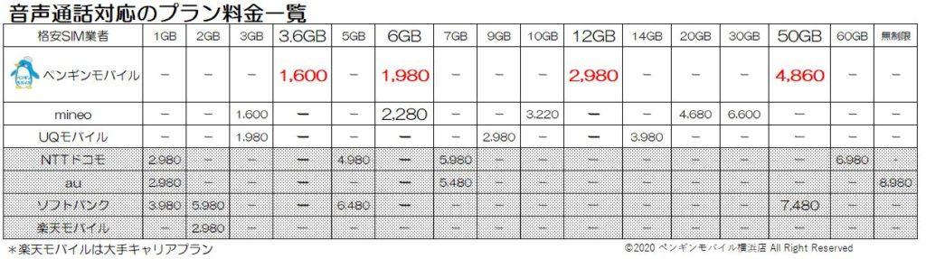音声通話対応の各社料金比較表